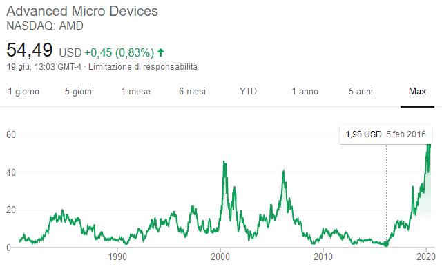 Comprare azioni AMD