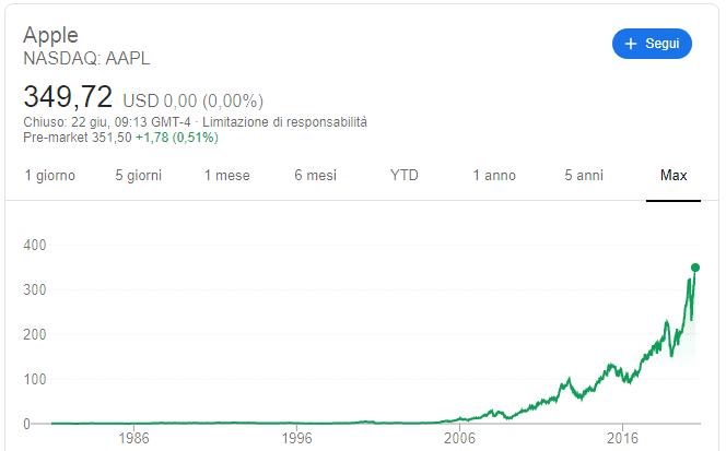 comprare azioni apple andamento