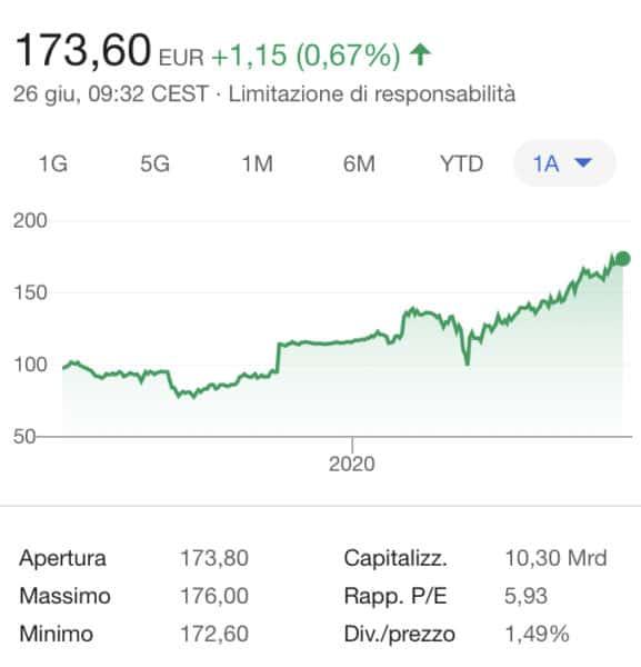 Comprare o vendere azioni Juventus: come fare trading online