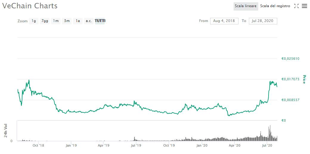 VeChain su CoinMarketCap