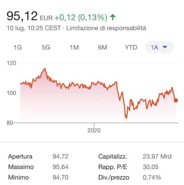 comprare azioni Beiersdorf