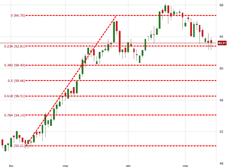 strategia trading fibonacci