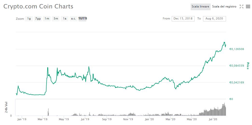 Crypto.com Grafico CoinMarketCap
