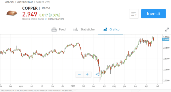 Trading rame grafico eToro