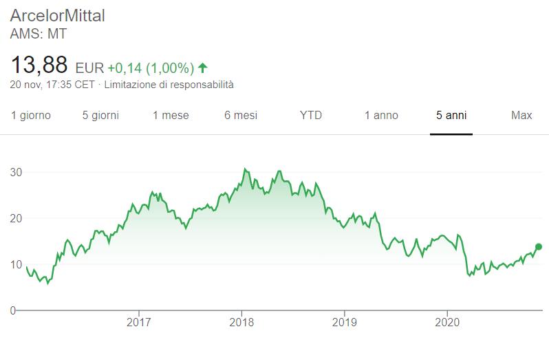 Comprare azioni ArcelorMittal grafico