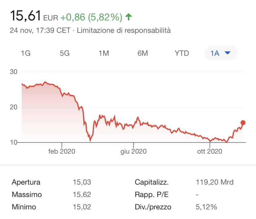 comprare azioni Royal Dutch Shell