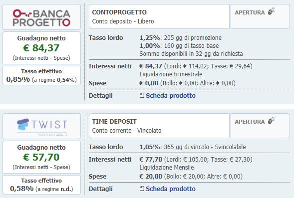 investire 10000 euro in conti deposito