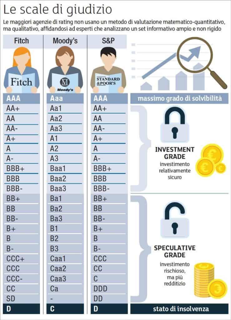 scala di rating obbligazioni