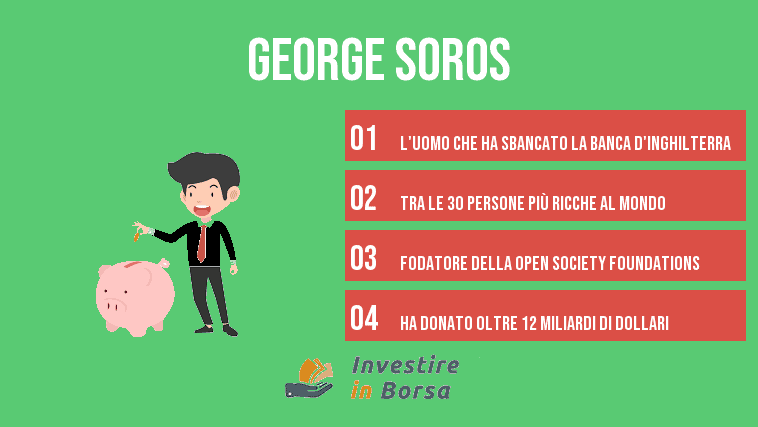 George soros investimenti