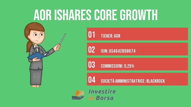 ishares core Growth info