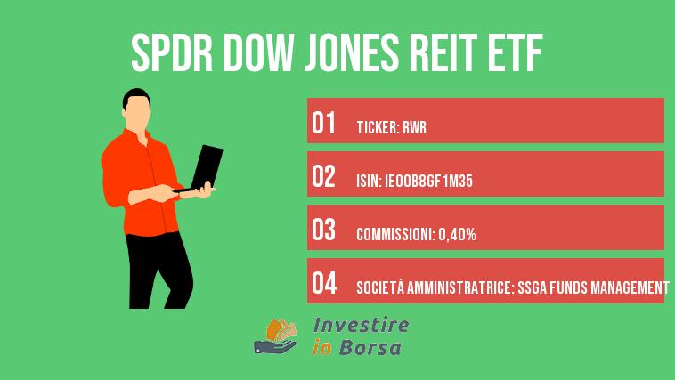 SPDR Dow Jones REIT ETF info